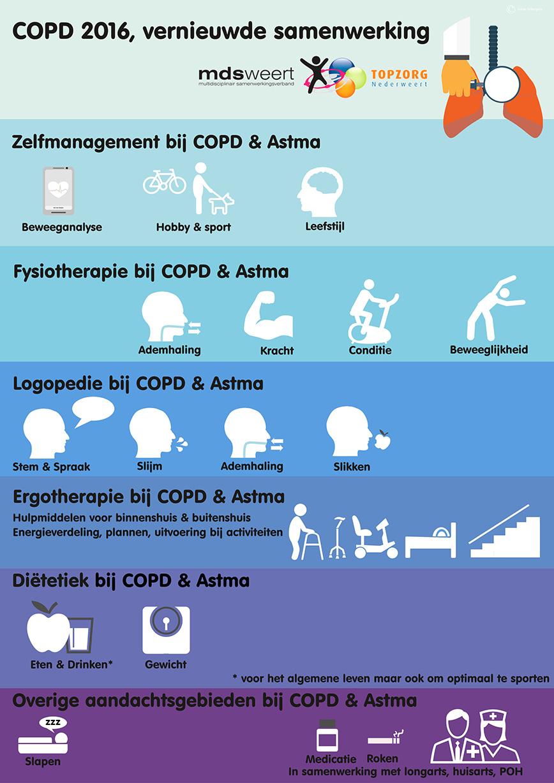 COPD-2016-samenwerkingskaart-01